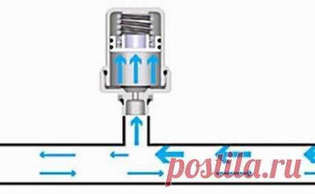 Гидроудар в системе водоснабжения и отопления: что такое, причины, защита, как избежать