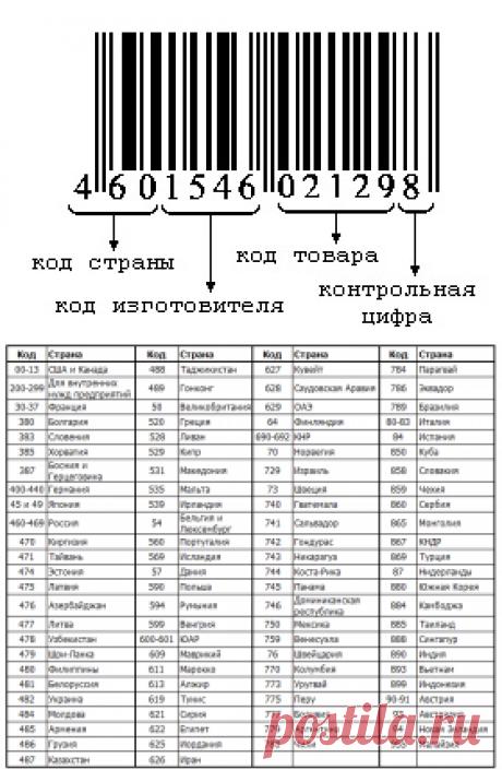 РАСШИФРОВКА ШТРИХКОДА, проверка подлинности штрихкода онлайн