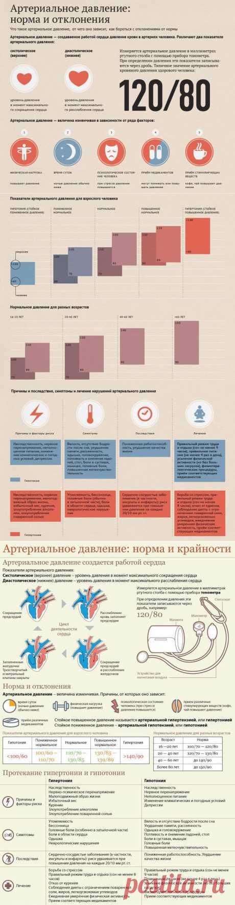Инфографика. Здоровье.