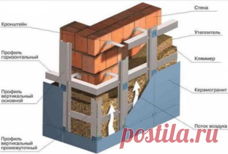 Как можно крепить к стене утеплитель с помощью обрешётки — Полезные советы хозяйкам