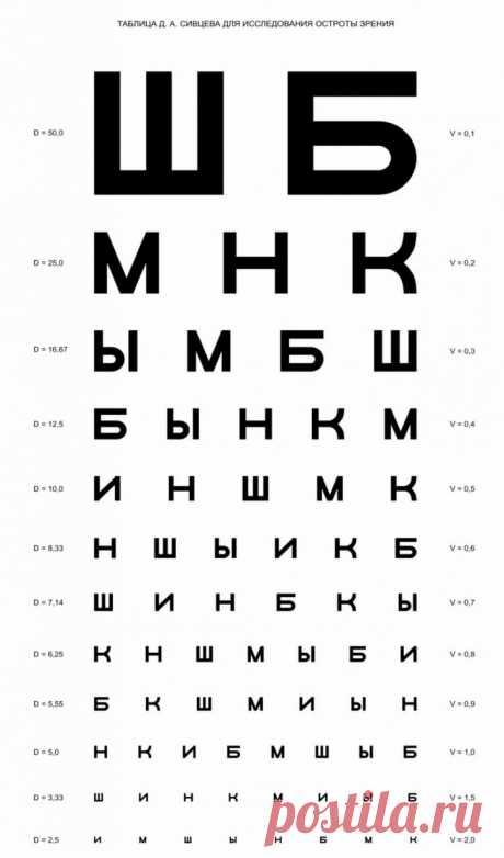 Таблица для проверки зрения Сивцева