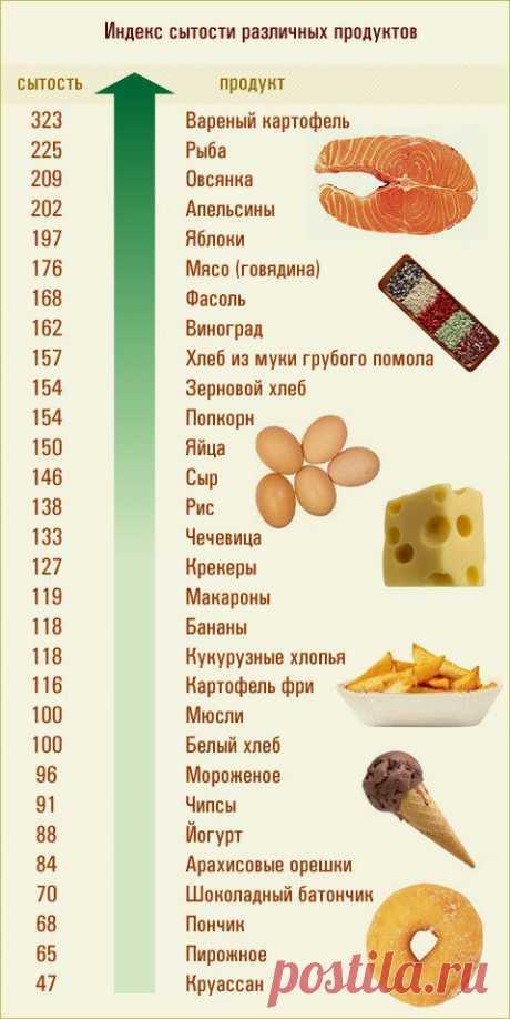 El índice de la saciedad de los productos distintos