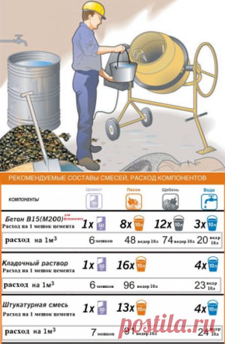 Сколько цемента в кубе бетона: количество мешков и килограммов