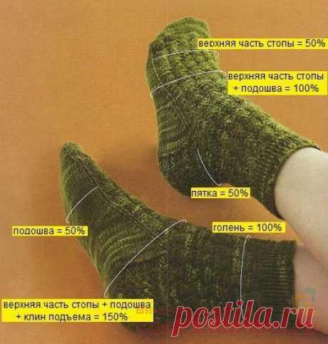 Сколько набирать петель для вязания носков | ВЯЗАНЫЕ НОСКИ