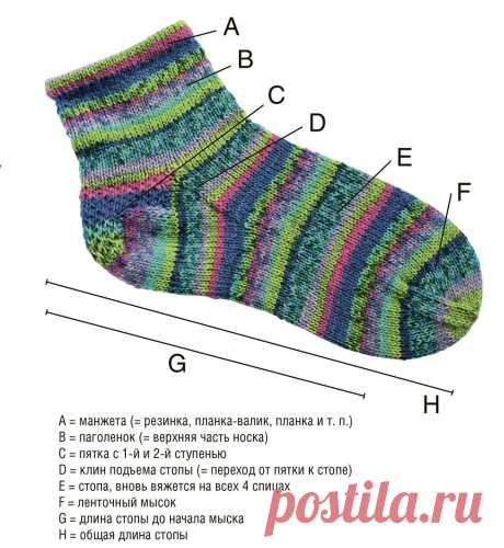 Как вязать ступенчатую пятку носка - схема вязания спицами. Вяжем Техника вязания на Verena.ru