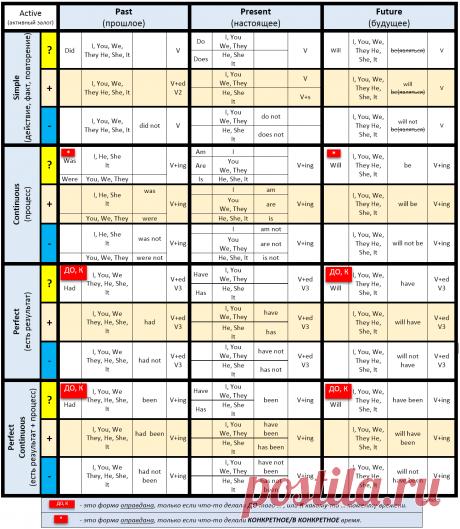 Самая подробная и простая таблица английских времен для новичков | Как я выучил английский | Яндекс Дзен