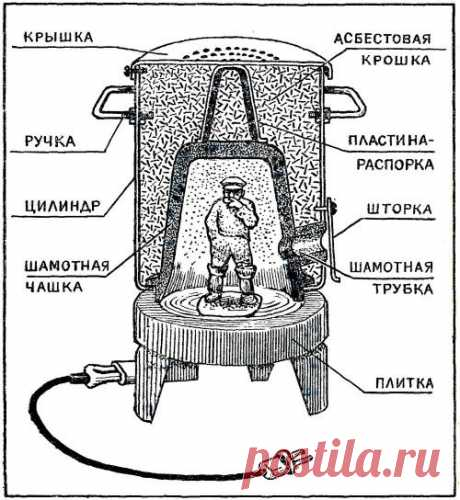 "The muffle furnace from the rangette - to the House master - the Collection - the Informative Internet magazine ""Умеха - the world самоделок"""
