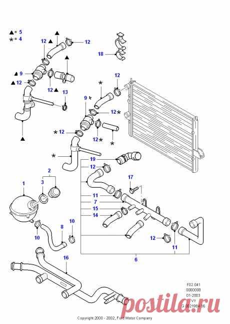 Каталог оригинальных автозапчастей Форд - Радиатор/шланг и вентилятор | Радиатор/шланги и промеж.теплообм. | Двигат. в сборе,установл.на кузове