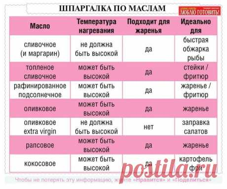 25 очень полезных кулинарных шпаргалок на каждый день для хозяек и не только!   Naget.Ru