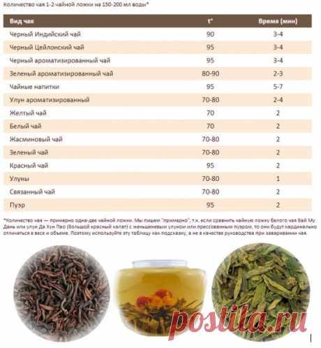 Как заварить китайский чай и не только........