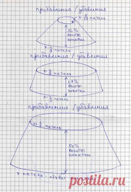 Круглая кокетка по Циммерман сверху вниз Например, нам нужно внизу кокетки получить x=270 петель. Верхний конус: Набираем x*(8/27)=270*(8/27)=80 петель. В первом круговом ряду делаем из каждых двух петель три, в итоге у нас становится 80*(3/2)=120 петель. Заметим, что 120=270*(4/9). Провязываем прямо 32% высоты кокетки. Средний конус: В…