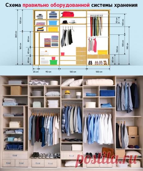 Почему стоит выделить одну комнату в доме для гардероба Освобождаем больше пространства для жизни.
