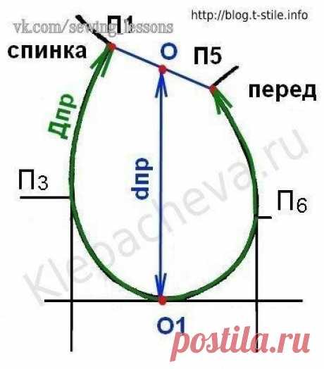 Определение ширины рукава через длину проймы и высоту оката