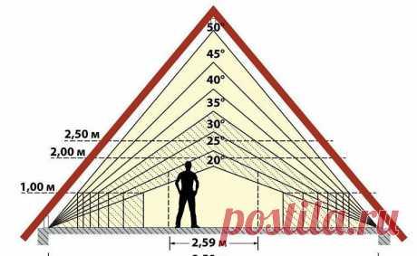 Как рассчитать угол наклона крыши?   Что нам стоит дом построить   Яндекс Дзен