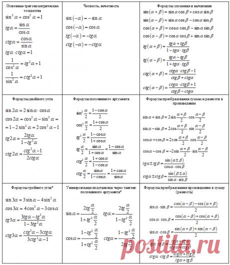 Тригонометрия: синус, косинус, тангенс, котангенс, свойства функций. Формулы. Курсы по математике.