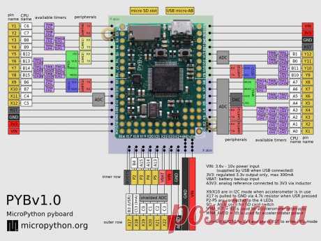 Краткое описание микроконтроллера pyboard — Документация Micro Python 1.3.6