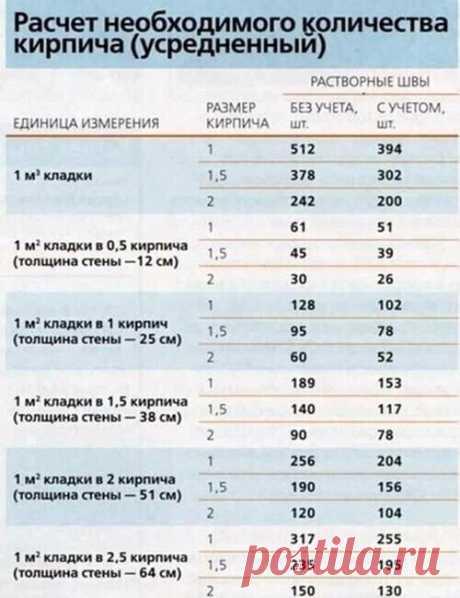 Расчет необходимого количества кирпича   Сколько нужно кирпича, чтобы построить, к примеру, двухэтажный дом размером 8×8 м (128 м) при высоте потолков 3 м? Подсчитаем вместе.  1. Сначала определим длину наружных стен (периметр дома):  (8 + 8)*2 = 32м.  2 Затем подсчитаем площадь наружных стен. Для этого полученную длину нужно умножить на высоту дома (2 этажа по 3 м):  32*6=192 м2.  3 Выберем тип кладки Для примера возьмем толщину в 2,5 кирпича, причем из расчета: кл...