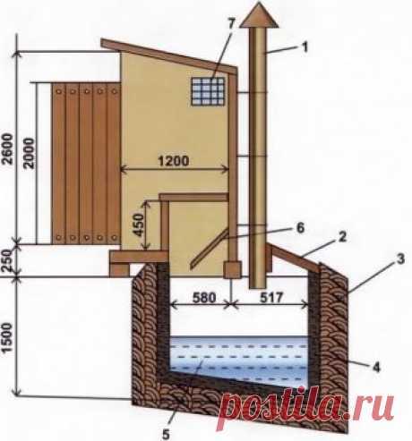 Как сделать туалет на даче своими руками.   Туалет на участке в большинстве случаев возводится на улице, так как нередко в дачном домике нет достаточного количества места для сантехники, поэтому установка даже маломощного септика является нецелесообразной. Сделать подобную конструкцию несложно.   Возведение такого помещения, как дачный туалет, не требует особых навыков проектирования. При желании можно сделать такую простую конструкцию из имеющихся материалов, что существе...