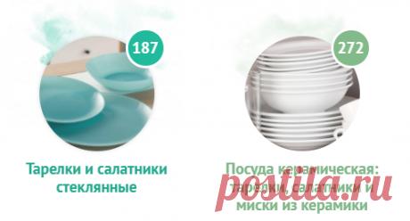 Тарелки, салатники, миски | Купить тарелки и салатники в Москве, в интернет-магазине SLONcom