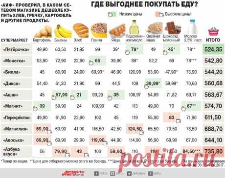 В каких сетевых магазинах выгоднее покупать еду?   Актуальные вопросы   Вопрос-Ответ   Аргументы и Факты
