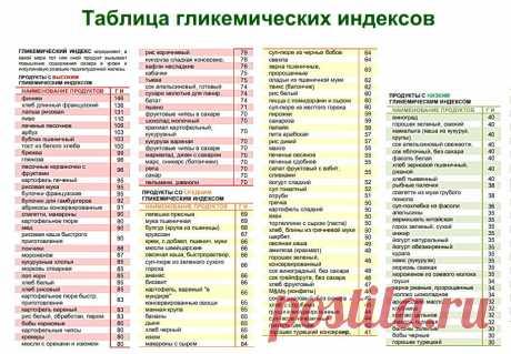 🔥Как гликемический индекс влияет на Поджелудочную железу и Сосуды. ⚡️Объясняет доктор Маматов | Клуб Долголетия | Яндекс Дзен