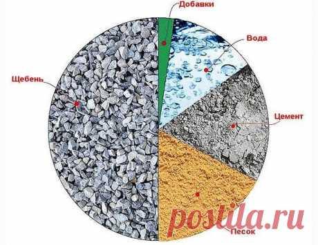 5 СОВЕТОВ, ЧТОБЫ БЕТОН НЕ ТРЕСКАЛСЯ ПРИ ВЫСЫХАНИИ  Сначала разберемся, почему трескается бетон.  Это происходит оттого, что у только что залитого влажного бетона объём значительно выше, чем после высыхания. Другими словами, бетон дает усадку. Во время этого процесса, если слой бетона большой, высыхание происходит неравномерно: в то время как верхний слой уже сухой, нижний остается влажным. И верхняя корка создает натяжение с нижним слоем, потому появляются трещины.  Кроме ...