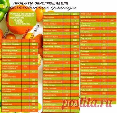 кислые и щелочные продукты питания таблица: 13 тыс изображений найдено в Яндекс.Картинках