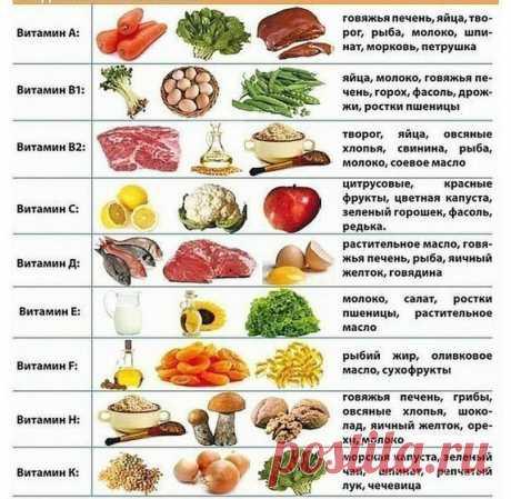 Какие витамины содержатся в разных продуктах - Витамины USA