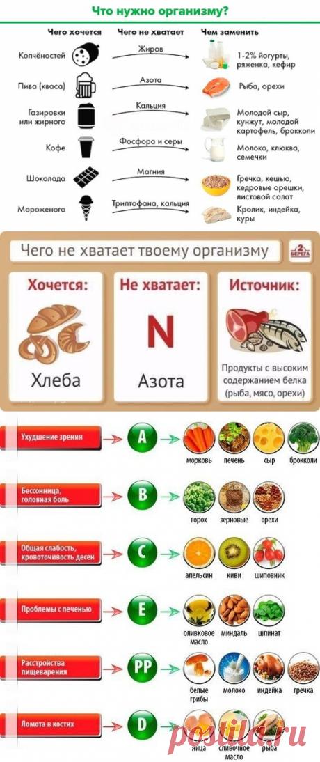 Таблица по питанию: чего не хватает организму