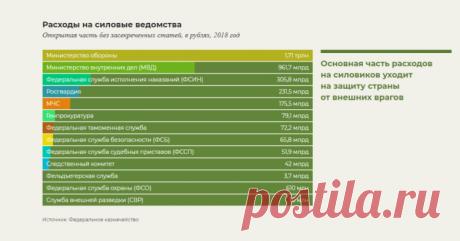 Треть бюджета России уходит на 2,5 миллиона силовиков / Закон и Порядок