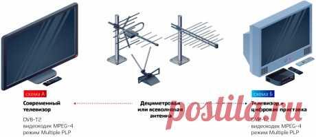 Всё для приема | Цифровое эфирное телевидение | Российская телевизионная и радиовещательная сеть