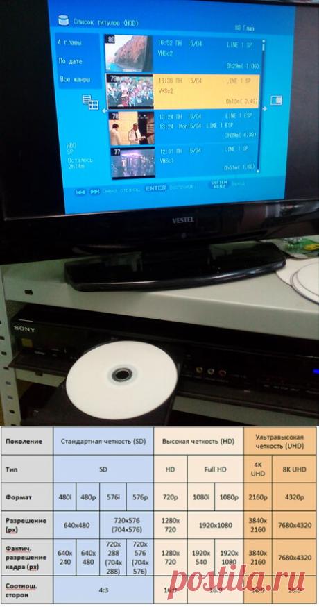 Какой формат использовать для хранения семейного видео в интернете. | Оцифровка - 100 секретов! | Яндекс Дзен