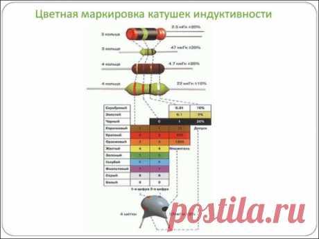 Цветная маркировка катушек индуктивности