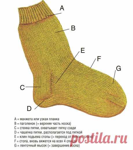 Как вязать носки с прямой пяткой - схема вязания спицами. Вяжем Техника вязания на Verena.ru