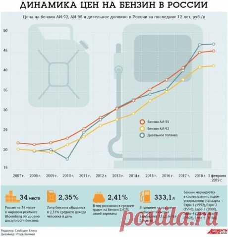 Новые акцизы на бензин в 2020 году: процент повышения и обновленная ставка