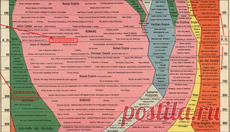 Волшебная карта. Больше никаких сложностей с историей❗ Даже ребенок изучит все события за 4 000 лет | Волшебный фонарь | Яндекс Дзен