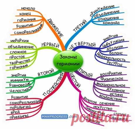 Законы гармонии. Какие есть законы гармонии, какова их цель, как их применять и какие будут последствия