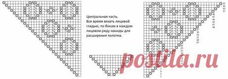 Полукруглая шаль с каймой без имени. Схема к моему дизайну.   Записки шалеманки   Яндекс Дзен