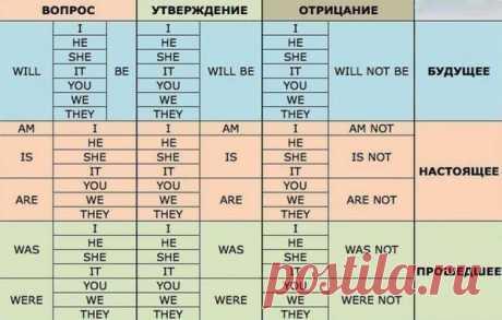 Полезная таблица для тех, кто учит английский