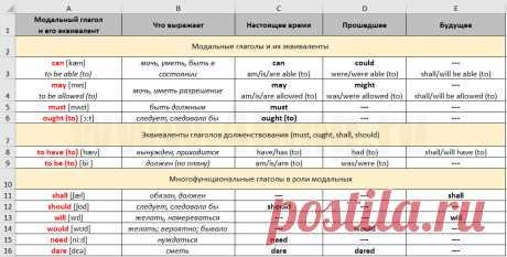 Модальные глаголы в английском языке в таблице с эквивалентами