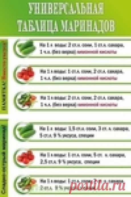 Консервация: универсальная таблица маринадов