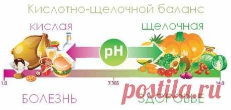 Немного информации о кислотно-щелочном балансе нашего организма!