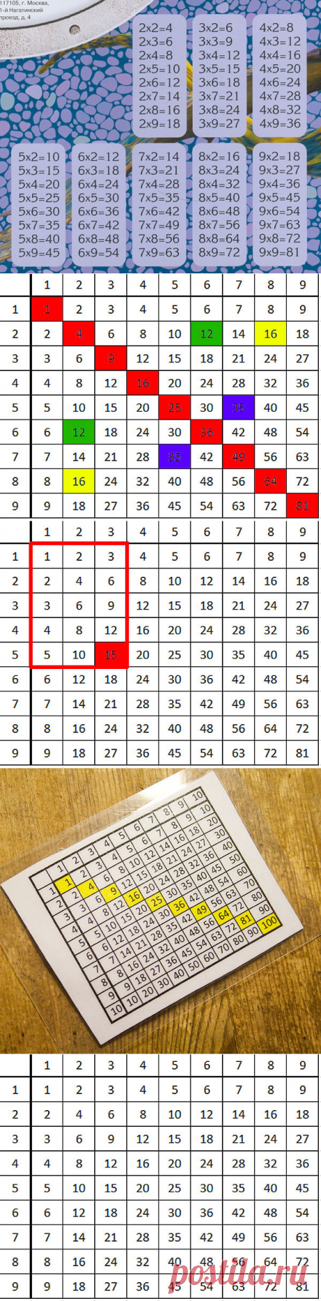 Interesting properties of the multiplication table: we would know mathematics by heart