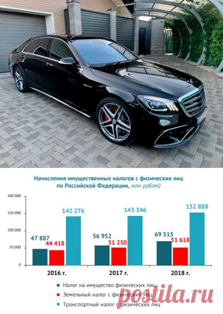 В России снова увеличат транспортный налог. Кого это коснется | В Руле  | Яндекс Дзен