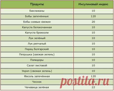Инсулиновый индекс: полная таблица продуктов по пищевым категориям