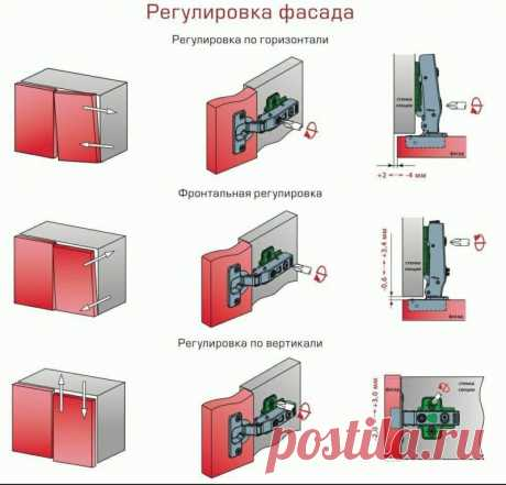 Как регулировать дверцы фасада