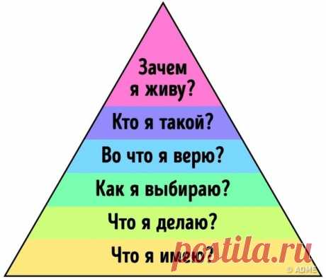 Принцип пирамиды Дилтса, поняв который, можно изменить жизнь в лучшую сторону.  Пирамида Дилтса — это то, что должен знать и понимать абсолютно каждый человек. И на это есть как минимум две веские причины: - возможность проанализировать свою жизнь; анализ с помощью вопросов в данной пирамиде поможет выяснить моменты жизни, которые влияют на ваш путь; Узрѣть цѣликомъ..