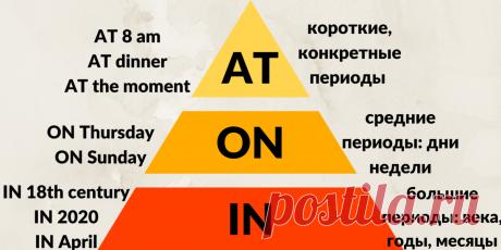 Простой способ не перепутать предлоги IN, ON, AT когда говорим о времени   Твой English   Яндекс Дзен