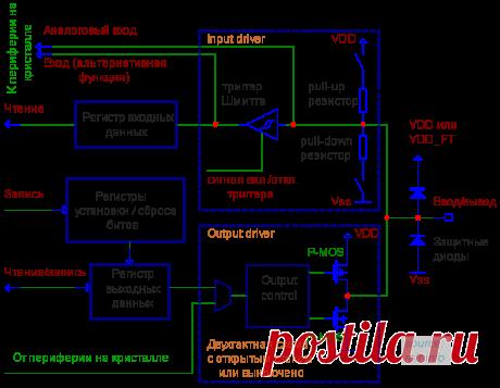 GPIO: порты ввода/вывода общего назначения: зажигаем светодиод