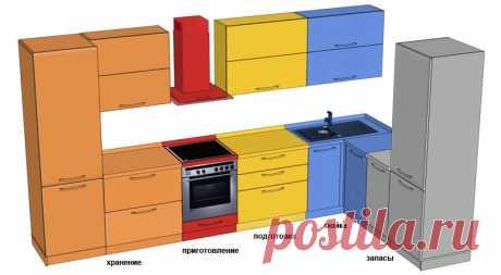 Как не ошибиться в планировке кухни Даже тот, кто не готовит дома, на кухне проводит много времени, поэтому к ее дизайну предъявляются повышенные требования в части удобства и функциональности. При создании проекта обустройства этого...